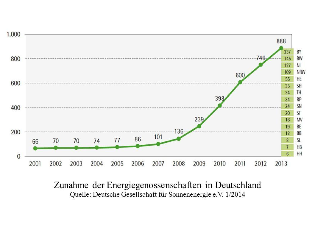 Zunahme der Energiegenossenschaften in Deutschland Quelle: Deutsche Gesellschaft für Sonnenenergie e.V.