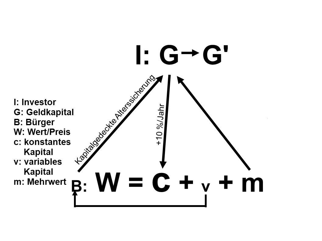 I: G G B: W = c + v + m Kapitalgedeckte Alterssicherung +10 %/Jahr I: Investor G: Geldkapital B: Bürger W: Wert/Preis c: konstantes Kapital v: variables Kapital m: Mehrwert