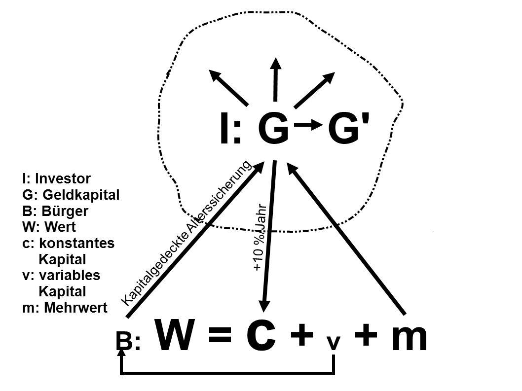 I: G G B: W = c + v + m Kapitalgedeckte Alterssicherung I: Investor G: Geldkapital B: Bürger W: Wert c: konstantes Kapital v: variables Kapital m: Mehrwert +10 %/Jahr
