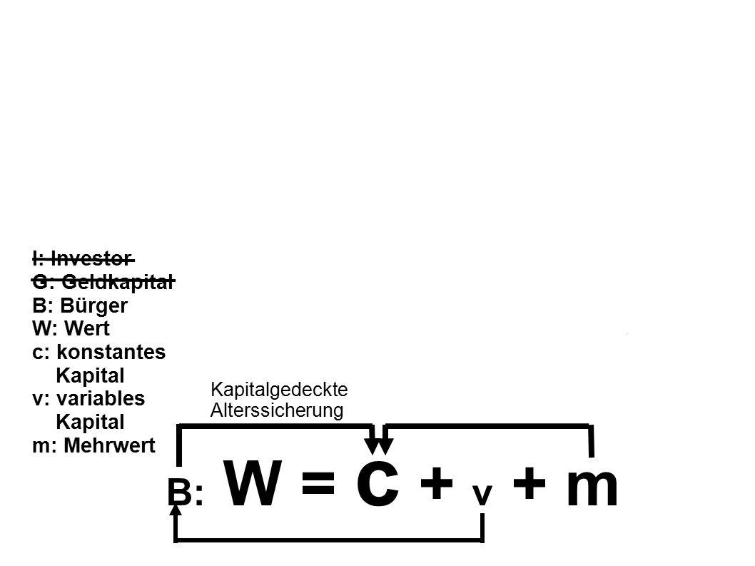 B: W = c + v + m Kapitalgedeckte Alterssicherung I: Investor G: Geldkapital B: Bürger W: Wert c: konstantes Kapital v: variables Kapital m: Mehrwert
