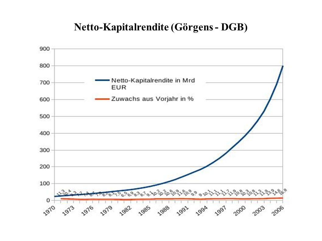 Netto-Kapitalrendite (Görgens - DGB)