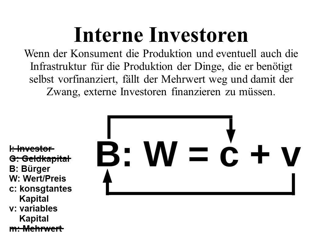 I: Investor G: Geldkapital B: Bürger W: Wert/Preis c: konsgtantes Kapital v: variables Kapital m: Mehrwert Interne Investoren Wenn der Konsument die Produktion und eventuell auch die Infrastruktur für die Produktion der Dinge, die er benötigt selbst vorfinanziert, fällt der Mehrwert weg und damit der Zwang, externe Investoren finanzieren zu müssen.
