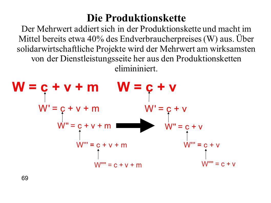 W = c + v + m W = c + v + m W = c + v + m W = c + v + m W = c + v + m W = c + v W = c + v W = c + v W = c + v W = c + v Die Produktionskette Der Mehrwert addiert sich in der Produktionskette und macht im Mittel bereits etwa 40% des Endverbraucherpreises (W) aus.