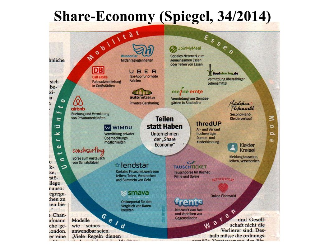 Share-Economy (Spiegel, 34/2014)