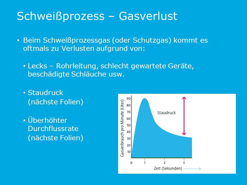 Ergebnis Spitzengasfluss (l/min): 44 (ohne) vs.