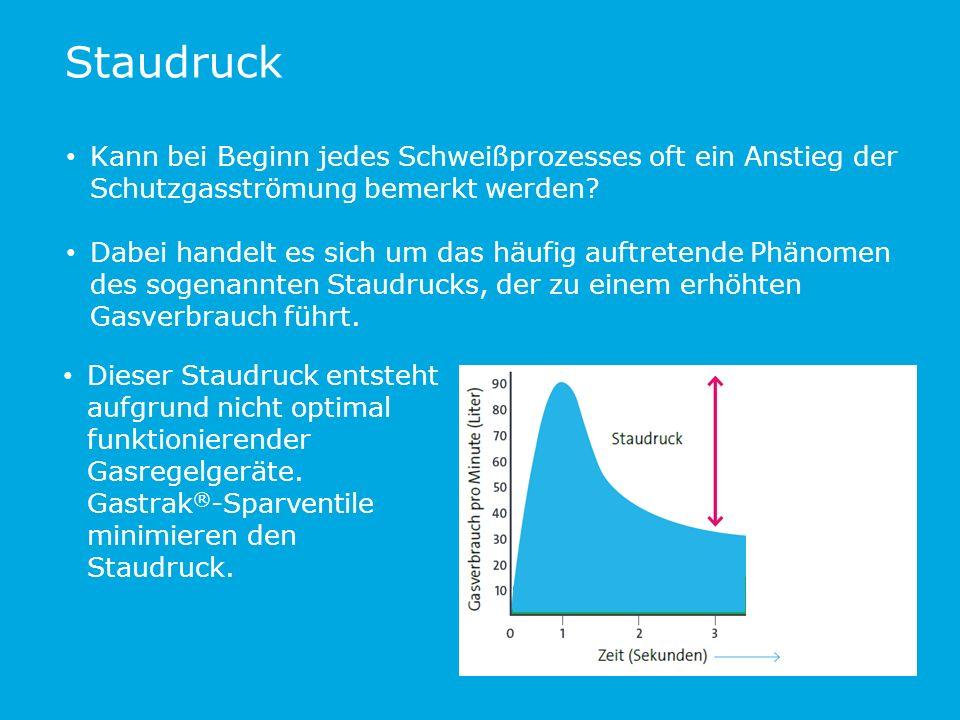 Staudruck Kann bei Beginn jedes Schweißprozesses oft ein Anstieg der Schutzgasströmung bemerkt werden.