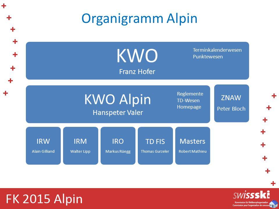 Organigramm Alpin Reglemente TD-Wesen Homepage Terminkalenderwesen Punktewesen