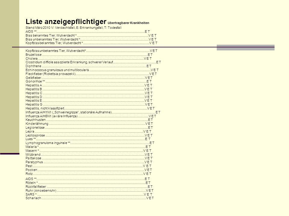 Liste anzeigepflichtiger übertragbarer Krankheiten Stand März 2010 V: Verdachtsfall, E: Erkrankungsfall, T: Todesfall AIDS **........................................................................................................................E T Biss bekanntes Tier, Wutverdacht *...............................................................................V E T Biss unbekanntes Tier, Wutverdacht *............................................................................V E T Kopfbiss bekanntes Tier, Wutverdacht *.........................................................................V E T Kopfbiss unbekanntes Tier, Wutverdacht*.......................................................................V E T Bruzellose.....................................................................................................................E T Cholera.....................................................................................................................V E T Clostridium difficile assoziierte Erkrankung, schwerer Verlauf................................................E T Diphtherie....................................................................................................................E T Echinococcus granulosus und multilocularis....................................................................V E T Fleckfieber (Rickettsia prowazekii)..................................................................................V E T Gelbfieber...................................................................................................................V E T Gonorrhoe **................................................................................................................E T Hepatitis A.................................................................................................................V E T Hepatitis B.................................................................................................................V E T Hepatitis C.......