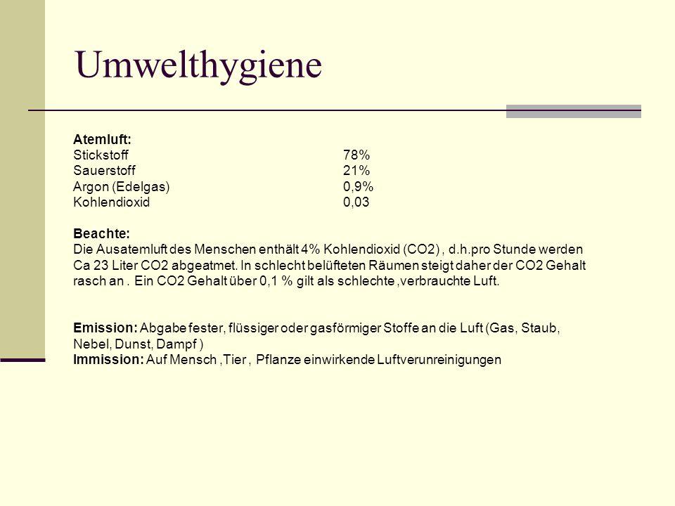 Umwelthygiene Atemluft: Stickstoff78% Sauerstoff21% Argon (Edelgas)0,9% Kohlendioxid0,03 Beachte: Die Ausatemluft des Menschen enthält 4% Kohlendioxid (CO2), d.h.pro Stunde werden Ca 23 Liter CO2 abgeatmet.