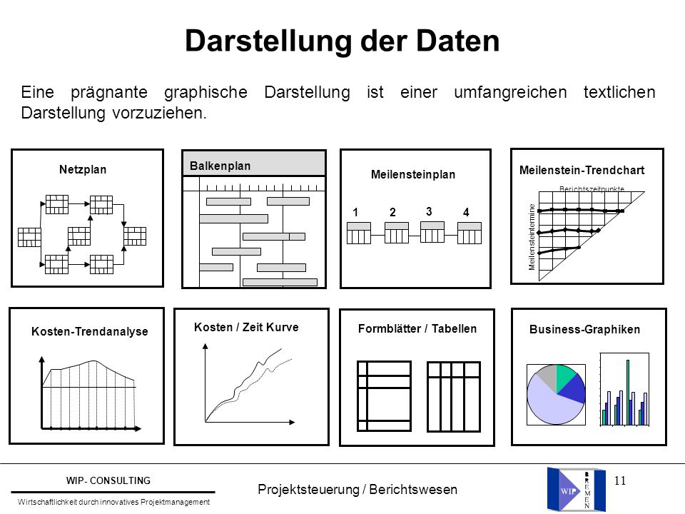 11 Darstellung der Daten Berichtszeitpunkte Meilenstein-Trendchart Meilensteintermine 1 4 2 3 Balkenplan Netzplan Meilensteinplan Kosten-Trendanalyse