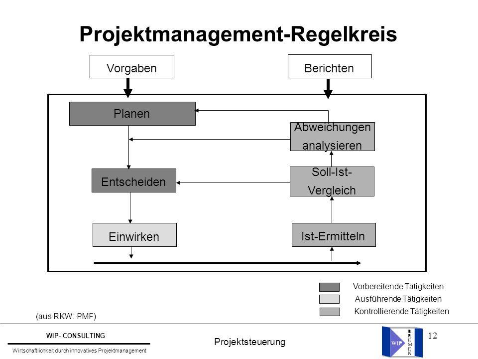 12 Projektmanagement-Regelkreis Vorgaben Berichten Planen Entscheiden Einwirken Abweichungen analysieren Soll-Ist- Vergleich Ist-Ermitteln Vorbereiten