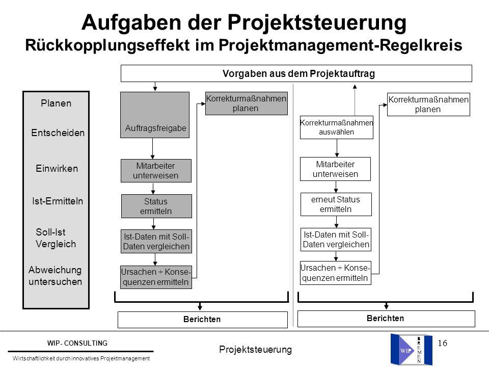 16 Aufgaben der Projektsteuerung Rückkopplungseffekt im Projektmanagement-Regelkreis Planen Einwirken Ist-Ermitteln Soll-Ist Vergleich Abweichung unte