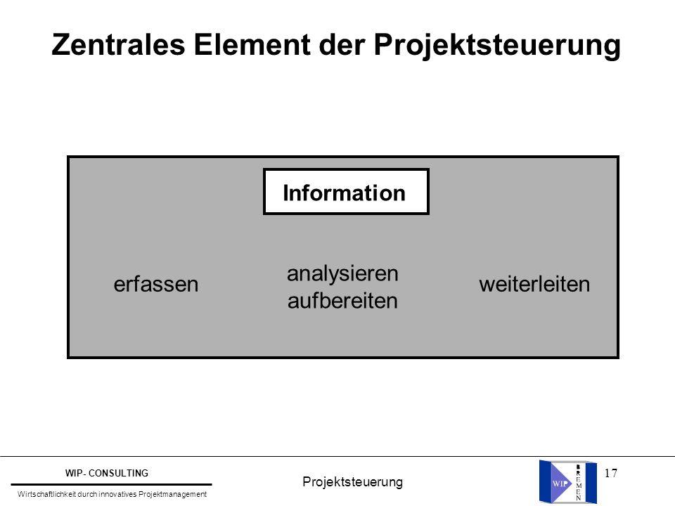 17 Zentrales Element der Projektsteuerung Information analysieren aufbereiten erfassenweiterleiten Projektsteuerung WIP- CONSULTING Wirtschaftlichkeit