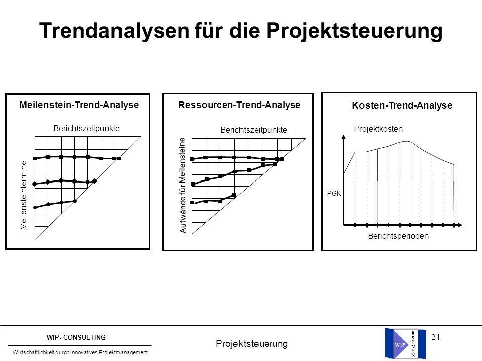 21 Trendanalysen für die Projektsteuerung Ressourcen-Trend-Analyse Berichtszeitpunkte Aufwände für Meilensteine Berichtszeitpunkte Meilenstein-Trend-A