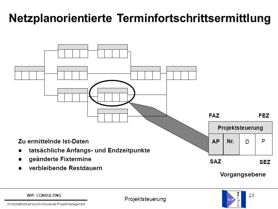 23 Netzplanorientierte Terminfortschrittsermittlung FAZ SEZ SAZ FEZ Projektsteuerung AP Nr. D P Vorgangsebene Zu ermittelnde Ist-Daten l tatsächliche