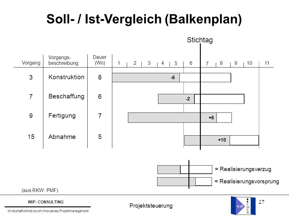 27 Soll- / Ist-Vergleich (Balkenplan) Vorgang 3 7 9 15 1 2 3 4 5 6 7 8 9 10 11 Vorgangs- beschreibung Konstruktion Beschaffung Fertigung Abnahme Dauer