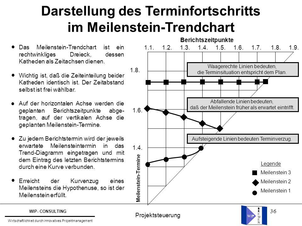 36 Darstellung des Terminfortschritts im Meilenstein-Trendchart Berichtszeitpunkte 1.1. 1.2. 1.3. 1.4. 1.5. 1.6. 1.7. 1.8. 1.9. Legende Meilenstein 3