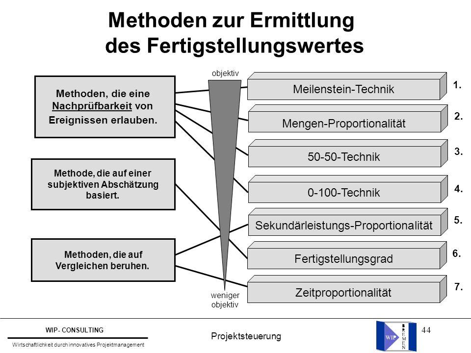 44 Methoden zur Ermittlung des Fertigstellungswertes Meilenstein-Technik Mengen-Proportionalität 50-50-Technik Sekundärleistungs-Proportionalität 0-10