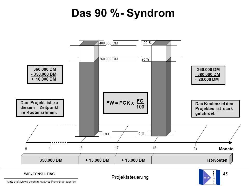 45 Das 90 %- Syndrom 0 181716 1 19 0 DM 0 % Monate 350.000 DM+ 15.000 DM Ist-Kosten 90 % 100 % 400.000 DM 360.000 DM Das Kostenziel des Projektes ist