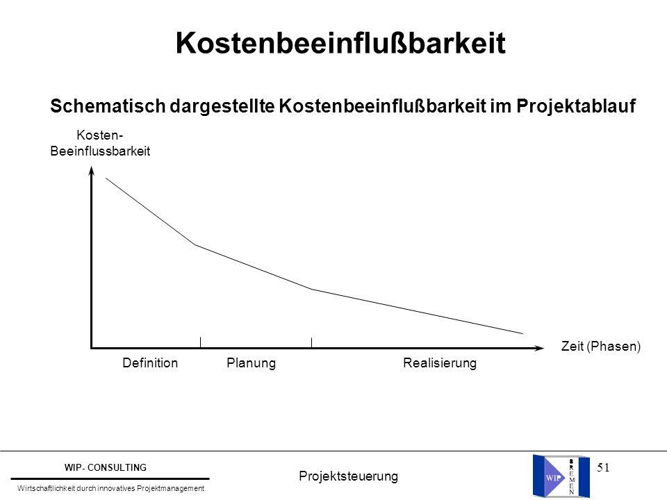 51 Kostenbeeinflußbarkeit Schematisch dargestellte Kostenbeeinflußbarkeit im Projektablauf Kosten- Beeinflussbarkeit Definition Planung Realisierung Z