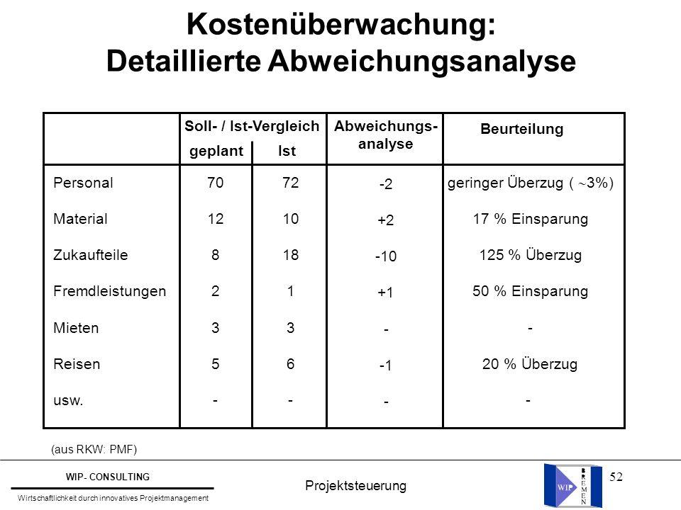 52 Kostenüberwachung: Detaillierte Abweichungsanalyse Soll- / Ist-Vergleich Beurteilung Abweichungs- analyse geplantIst Personal Material Zukaufteile