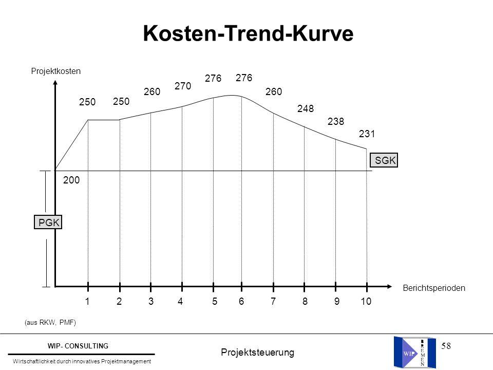 58 Kosten-Trend-Kurve 1 2 3 4 5 6 7 8 9 10 200 250 260 270 276 248 238 231 PGK SGK Projektkosten Berichtsperioden (aus RKW, PMF) Projektsteuerung WIP-