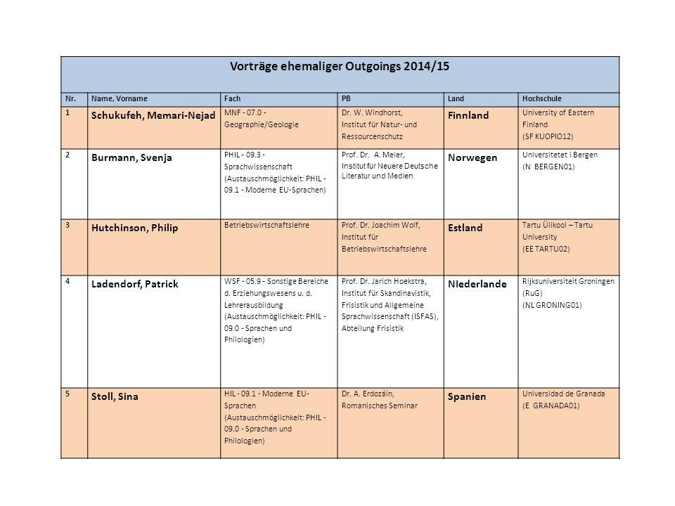 Vorträge ehemaliger Outgoings 2014/15 Nr.Name, VornameFachPBLandHochschule 1 Schukufeh, Memari-Nejad MNF - 07.0 - Geographie/Geologie Dr. W. Windhorst