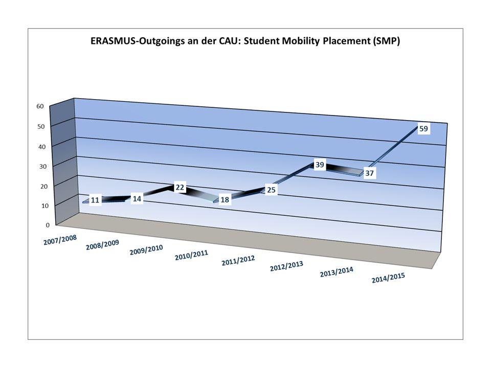 Wie funktioniert ERASMUS an der CAU (SMS).