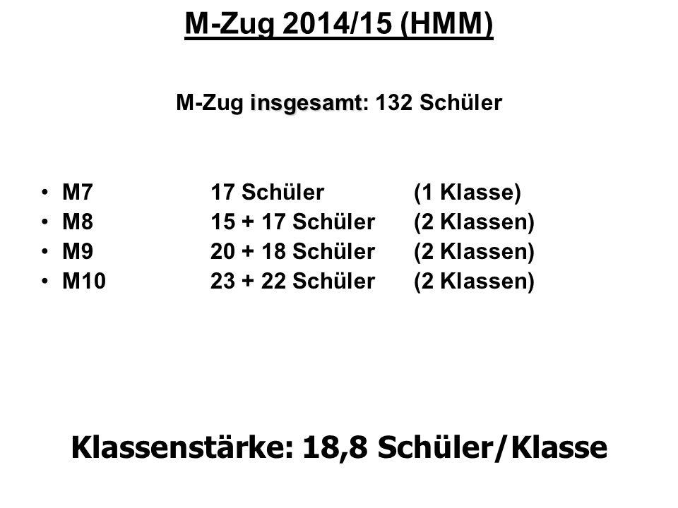 M-Zug 2014/15 (HMM) insgesamt M-Zug insgesamt: 132 Schüler M717 Schüler (1 Klasse) M815 + 17 Schüler (2 Klassen) M9 20 + 18 Schüler (2 Klassen) M10 23