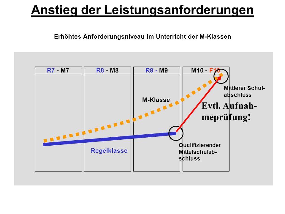 Anstieg der Leistungsanforderungen M10 - F10R8 - M8R9 - M9R7 - M7 Erhöhtes Anforderungsniveau im Unterricht der M-Klassen M-Klasse Regelklasse Qualifi