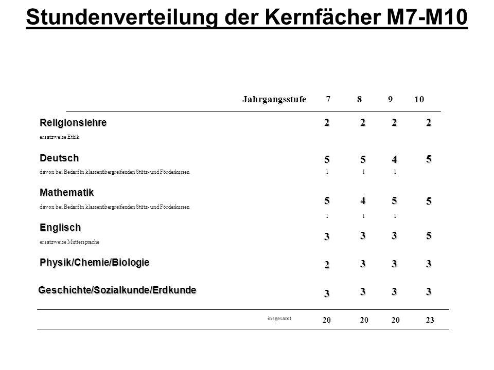 Stundenverteilung der Kernfächer M7-M10Religionslehre ersatzweise Ethik2222Deutsch davon bei Bedarf in klassenübergreifenden Stütz- und Förderkursen 5