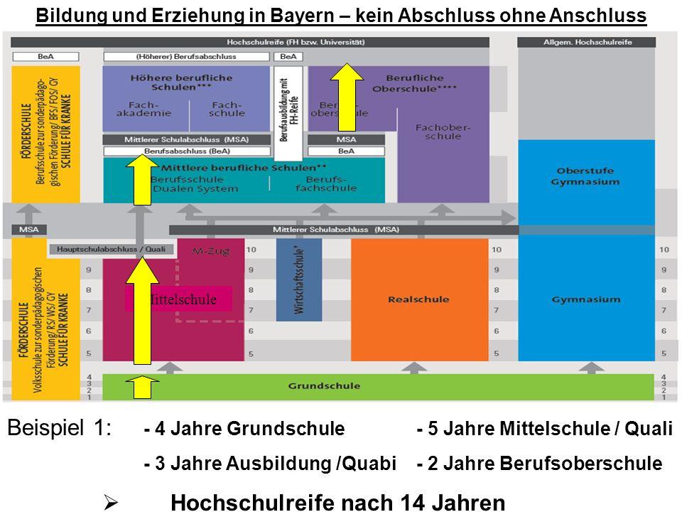 Bildung und Erziehung in Bayern – kein Abschluss ohne Anschluss Beispiel 1: - 4 Jahre Grundschule- 5 Jahre Mittelschule / Quali - 3 Jahre Ausbildung /