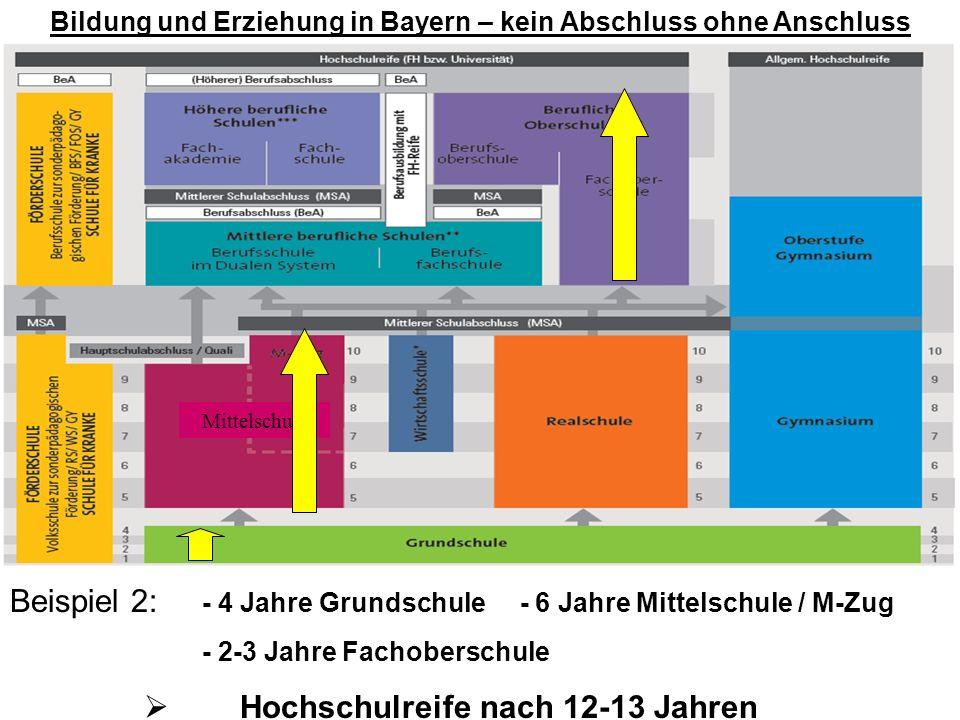 Bildung und Erziehung in Bayern – kein Abschluss ohne Anschluss Beispiel 2: - 4 Jahre Grundschule - 6 Jahre Mittelschule / M-Zug - 2-3 Jahre Fachobers