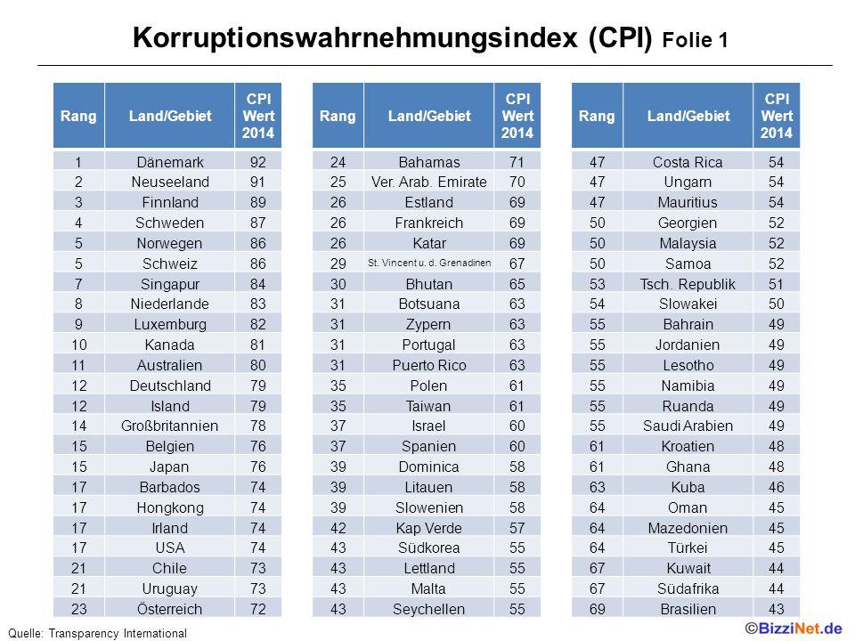Korruptionswahrnehmungsindex (CPI) Folie 1 RangLand/Gebiet CPI Wert 2014 1Dänemark92 2Neuseeland91 3Finnland89 4Schweden87 5Norwegen86 5Schweiz86 7Singapur84 8Niederlande83 9Luxemburg82 10Kanada81 11Australien80 12Deutschland79 12Island79 14Großbritannien78 15Belgien76 15Japan76 17Barbados74 17Hongkong74 17Irland74 17USA74 21Chile73 21Uruguay73 23Österreich72 RangLand/Gebiet CPI Wert 2014 24Bahamas71 25Ver.