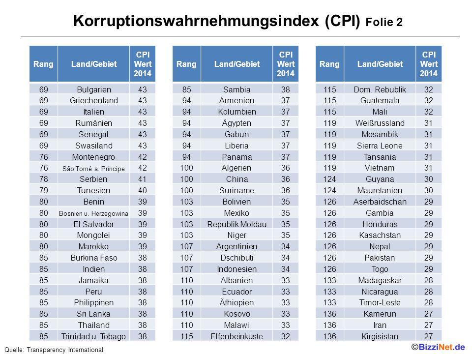 Korruptionswahrnehmungsindex (CPI) Folie 2 RangLand/Gebiet CPI Wert 2014 69Bulgarien43 69Griechenland43 69Italien43 69Rumänien43 69Senegal43 69Swasiland43 76Montenegro42 76 São Tomé a.