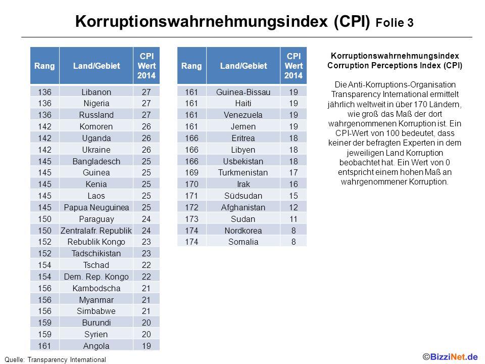 Korruptionswahrnehmungsindex (CPI) Folie 3 RangLand/Gebiet CPI Wert 2014 136Libanon27 136Nigeria27 136Russland27 142Komoren26 142Uganda26 142Ukraine26 145Bangladesch25 145Guinea25 145Kenia25 145Laos25 145Papua Neuguinea25 150Paraguay24 150Zentralafr.