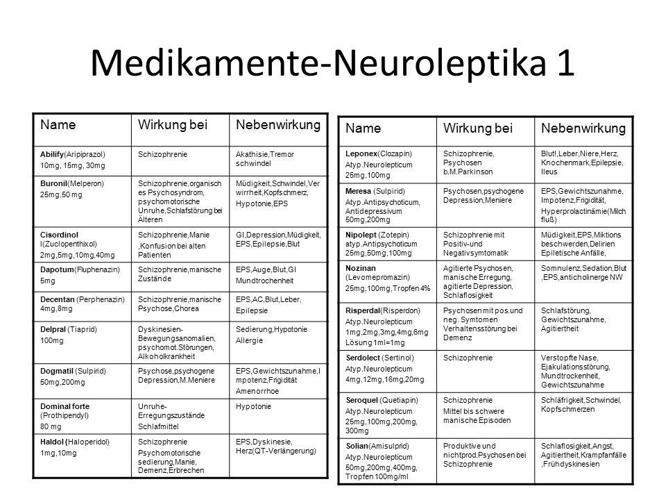 Medikamente-Neuroleptika 1 NameWirkung beiNebenwirkung Abilify(Aripiprazol) 10mg, 15mg, 30mg SchizophrenieAkathisie,Tremor schwindel Buronil(Melperon)
