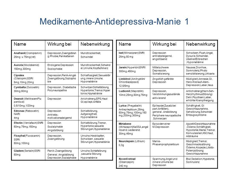 Medikamente-Antidepressiva-Manie 1 NameWirkung beiNebenwirkung Anafranil(Clomipramin) 25mg u 75mg(ret) Depression,Zwangstörun g,Phobie,Panikattaken Mu