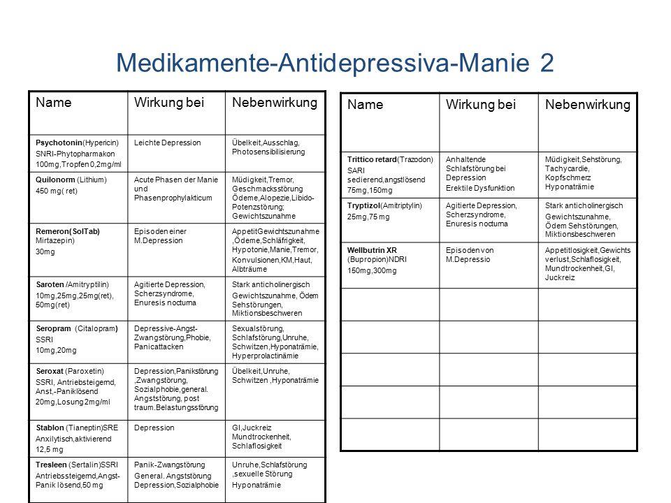 Medikamente-Antidepressiva-Manie 2 NameWirkung beiNebenwirkung Psychotonin(Hypericin) SNRI-Phytopharmakon 100mg,Tropfen 0,2mg/ml Leichte DepressionÜbelkeit,Ausschlag, Photosensibilisierung Quilonorm (Lithium) 450 mg( ret) Acute Phasen der Manie und Phasenprophylakticum Müdigkeit,Tremor, Geschmacksstörung Ödeme,Alopezie,Libido- Potenzstörung; Gewichtszunahme Remeron(SolTab) Mirtazepin) 30mg Episoden einer M.Depression AppetitGewichtszunahme,Ödeme,Schläfrigkeit, Hypotonie,Manie,Tremor, Konvulsionen,KM,Haut, Albträume Saroten /Amitryptilin) 10mg,25mg,25mg(ret), 50mg(ret) Agitierte Depression, Scherzsyndrome, Enuresis nocturna Stark anticholinergisch Gewichtszunahme, Ödem Sehstörungen, Miktionsbeschweren Seropram (Citalopram) SSRI 10mg,20mg Depressive-Angst- Zwangstörung,Phobie, Panicattacken Sexualstörung, Schlafstörung,Unruhe, Schwitzen,Hyponaträmie, Hyperprolactinämie Seroxat (Paroxetin) SSRI, Antriebsteigernd, Anst,-Paniklösend 20mg,Losung 2mg/ml Depression,Panikstörung,Zwangstörung, Sozialphobie,general.