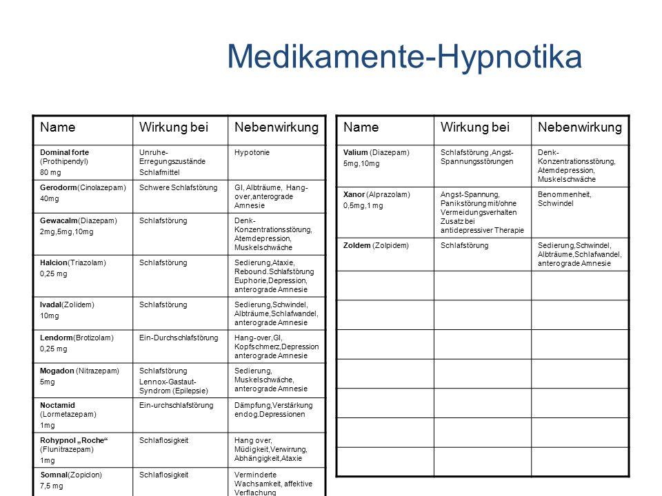 Medikamente-Hypnotika NameWirkung beiNebenwirkung Dominal forte (Prothipendyl) 80 mg Unruhe- Erregungszustände Schlafmittel Hypotonie Gerodorm(Cinolaz