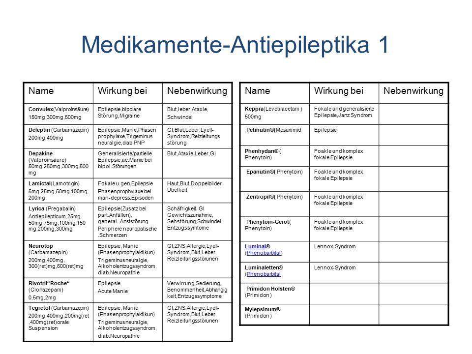 Medikamente-Antiepileptika 1 NameWirkung beiNebenwirkung Convulex(Valproinsäure) 150mg,300mg,500mg Epilepsie,bipolare Störung,Migraine Blut,leber,Ataxie, Schwindel Deleptin (Carbamazepin) 200mg,400mg Epilepsie,Manie,Phasen prophylaxe,Trigeminus neuralgie,diab.PNP GI,Blut,Leber,Lyell- Syndrom,Reizleitungs störung Depakine (Valproinsäure) 50mg,250mg,300mg,500 mg Generalisierte/partielle Epilepsie,ac.Manie bei bipol.Störungen Blut,Ataxie,Leber,GI Lamictal(Lamotrigin) 5mg,25mg,50mg,100mg, 200mg Fokale u.gen.Epilepsie Phasenprophylaxe bei man-depress.Episoden Haut,Blut,Doppelbilder, Übelkeit Lyrica (Pregabalin) Antiepilepticum,25mg, 50mg,75mg,100mg,150 mg,200mg,300mg Epilepsie(Zusatz bei part.Anfällen), general..Anststörung Periphere neuropatische.Schmerzen Schäfrigkeit, GI Gewichtszunahme, Sehstörung,Schwindel Entzugssymtome Neurotop (Carbamazepin) 200mg,400mg, 300(ret)mg,600(ret)mg Epilepsie, Manie (Phasenprophylaktikun) Trigeminusneuralgie, Alkoholentzugssyndrom, diab.Neuropathie GI,ZNS,Allergie,Lyell- Syndrom,Blut,Leber, Reizleitungsstörunen Rivotril Roche (Clonazepam) 0,5mg,2mg Epilepsie Acute Manie Verwirrung,Sedierung, Benommenheit,Abhängig keit,Entzugssymptome Tegretol (Carbamazepin) 200mg,400mg,200mg(ret,400mg(ret)orale Suspension Epilepsie, Manie (Phasenprophylaktikun) Trigeminusneuralgie, Alkoholentzugssyndrom, diab.Neuropathie GI,ZNS,Allergie,Lyell- Syndrom,Blut,Leber, Reizleitungsstörunen NameWirkung beiNebenwirkung Keppra(Levetiracetam ) 500mg Fokale und generalisierte Epilepsie,Janz Syndrom Petinutin®(MesuximidEpilepsie Phenhydan® ( Phenytoin) Foakle und komplex fokale Epilepsie Epanutin®( Phenytoin)Foakle und komplex fokale Epilepsie Zentropil®( Phenytoin)Foakle und komplex fokale Epilepsie Phenytoin-Gerot( Phenytoin) Foakle und komplex fokale Epilepsie LuminalLuminal® (Phenobarbital)Phenobarbital Lennox-Syndrom Luminaletten® (PhenobarbitalPhenobarbital Lennox-Syndrom Primidon Holsten® (Primidon ) Mylepsinum® (Primidon )