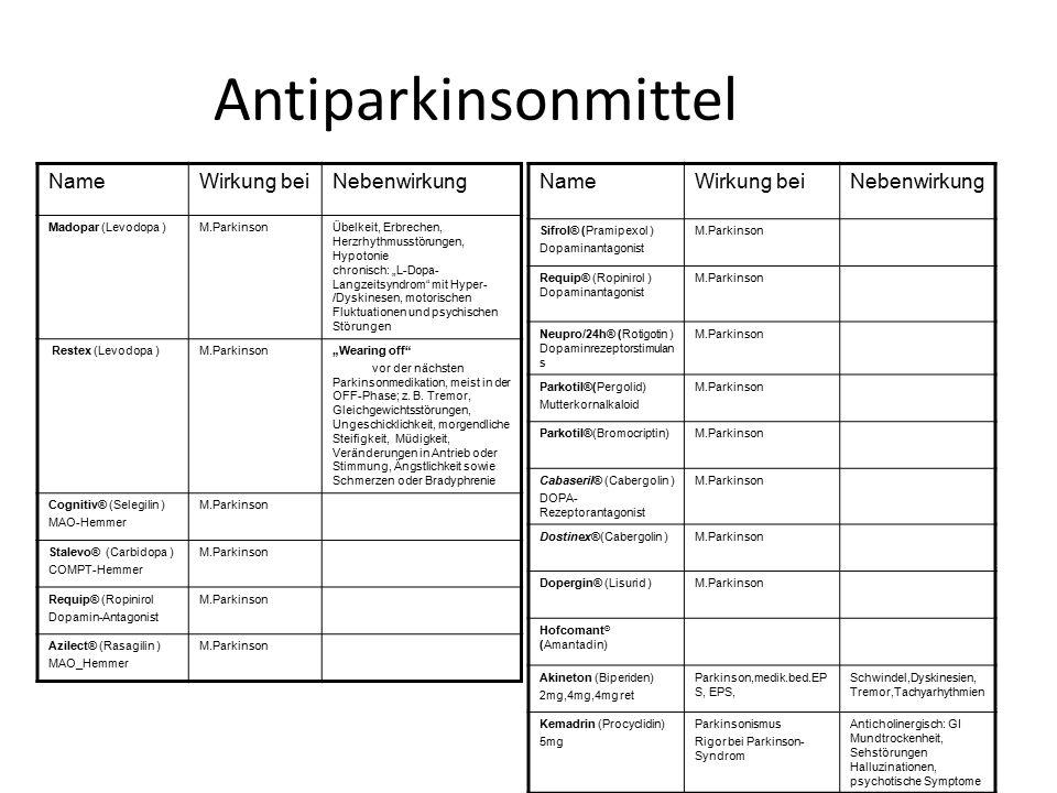 """Antiparkinsonmittel NameWirkung beiNebenwirkung Madopar (Levodopa )M.ParkinsonÜbelkeit, Erbrechen, Herzrhythmusstörungen, Hypotonie chronisch: """"L-Dopa"""