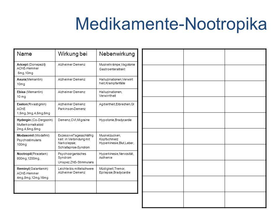 Medikamente-Nootropika NameWirkung beiNebenwirkung Aricept (Donepezil) AChE-Hemmer 5mg,10mg Alzheimer DemenzMuskelkrämpe,Vagotonie Gastroenteraltrakt