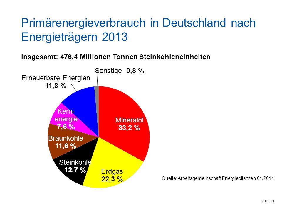 SEITE 11 Primärenergieverbrauch in Deutschland nach Energieträgern 2013 Insgesamt: 476,4 Millionen Tonnen Steinkohleneinheiten Mineralöl 33,2 % Erdgas 22,3 % Steinkohle 12,7 % Braunkohle 11,6 % Kern- energie 7,6 % Erneuerbare Energien 11,8 % Quelle: Arbeitsgemeinschaft Energiebilanzen 01/2014 Sonstige 0,8 %