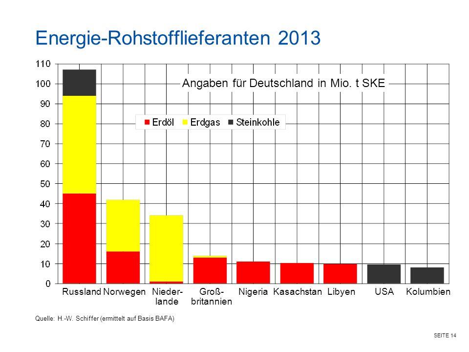 SEITE 14 Angaben für Deutschland in Mio.t SKE Energie-Rohstofflieferanten 2013 Quelle: H.-W.