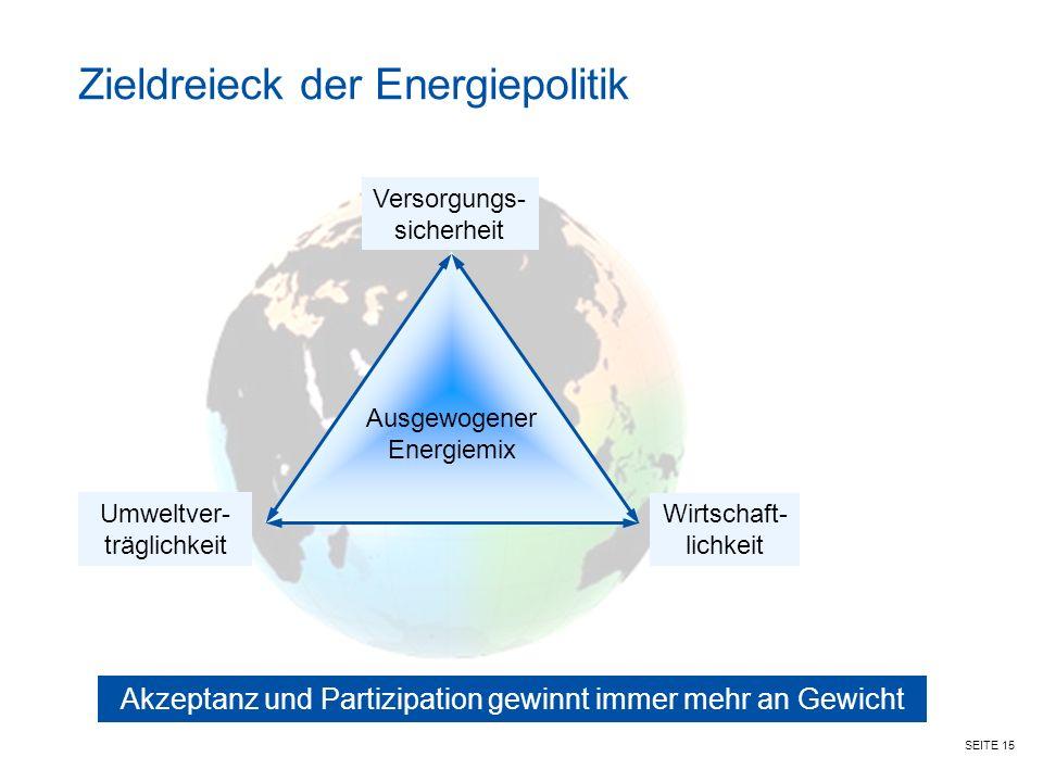 SEITE 15 Versorgungs- sicherheit Umweltver- träglichkeit Wirtschaft- lichkeit Ausgewogener Energiemix Akzeptanz und Partizipation gewinnt immer mehr an Gewicht Zieldreieck der Energiepolitik