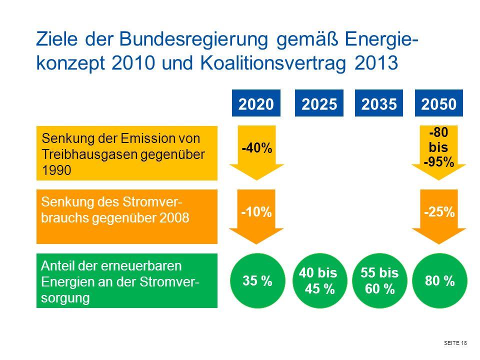 SEITE 16 Senkung der Emission von Treibhausgasen gegenüber 1990 Anteil der erneuerbaren Energien an der Stromver- sorgung 20202050 Senkung des Stromver- brauchs gegenüber 2008 -40% -80 bis -95% -10% -25% 35 % 80 % 2025 40 bis 45 % 2035 55 bis 60 % Ziele der Bundesregierung gemäß Energie- konzept 2010 und Koalitionsvertrag 2013