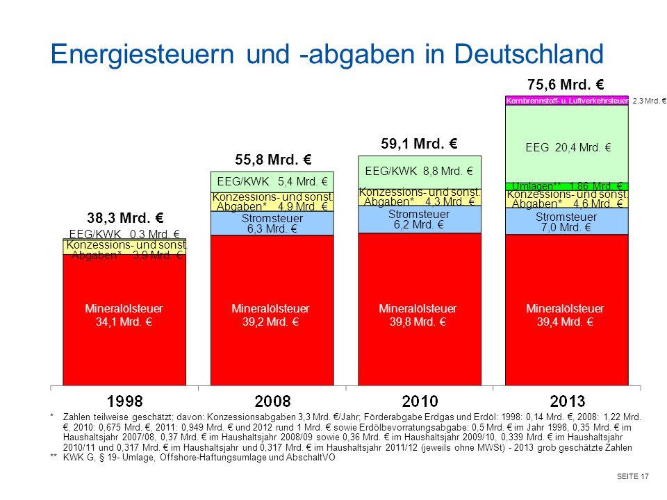 SEITE 17 Energiesteuern und -abgaben in Deutschland Mineralölsteuer 39,8 Mrd.