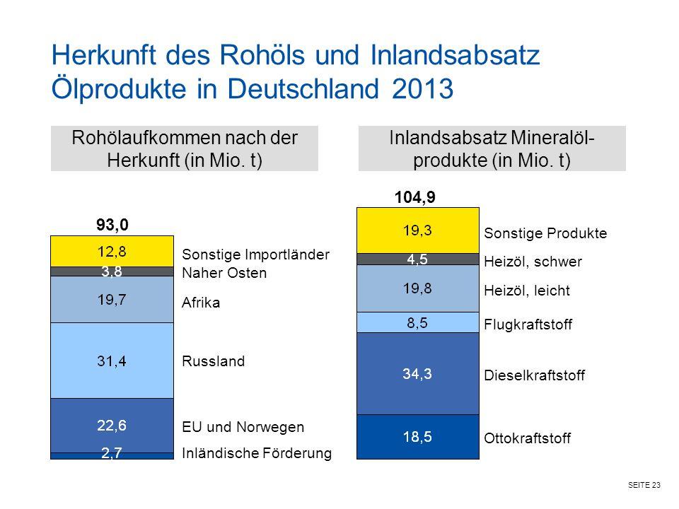 SEITE 23 Herkunft des Rohöls und Inlandsabsatz Ölprodukte in Deutschland 2013 Rohölaufkommen nach der Herkunft (in Mio.