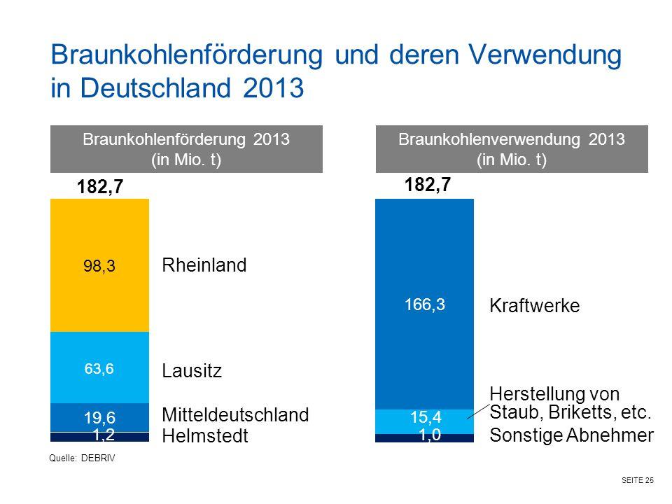 SEITE 25 Braunkohlenförderung und deren Verwendung in Deutschland 2013 Rheinland Kraftwerke 166,3 98,3 63,6 19,6 Quelle: DEBRIV Braunkohlenförderung 2013 (in Mio.
